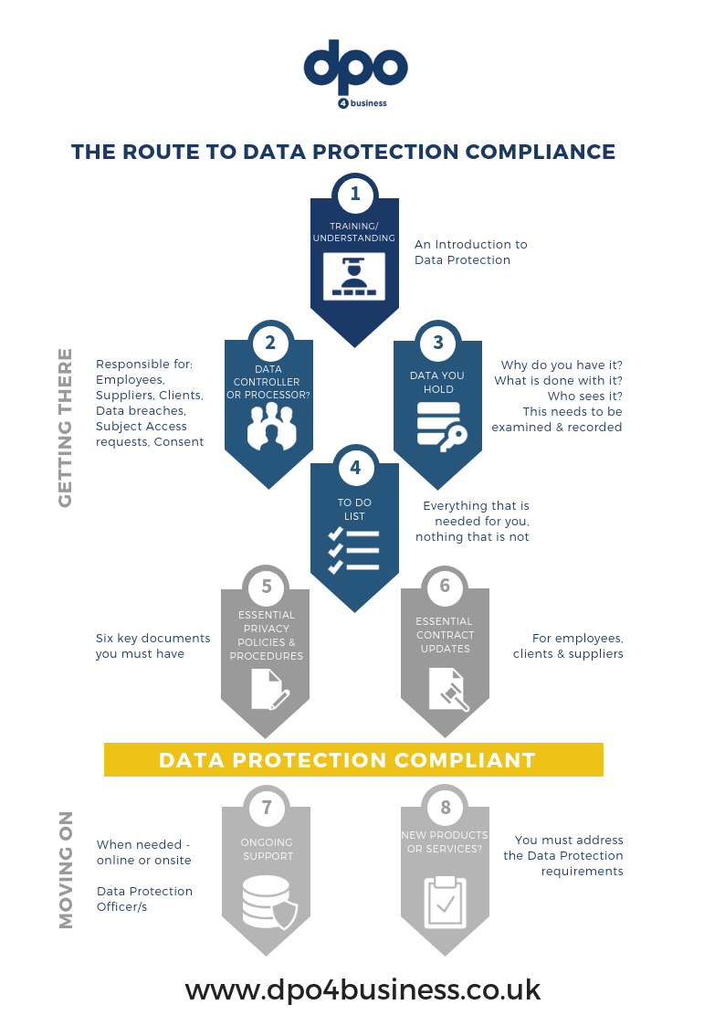 route to GDPR compliance